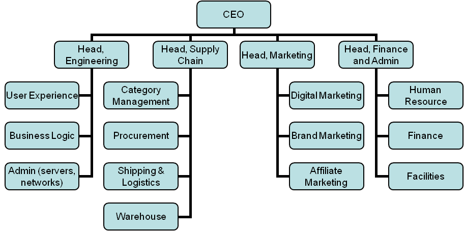 supply chain mangment Supply chain management (scm) includes all the activities that must take place to get the right product into the right consumer's hands in the right quantity.
