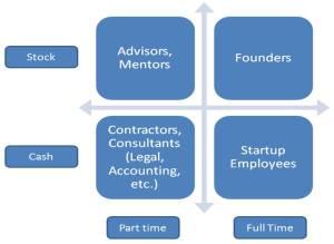 Startup Compensation Framework