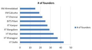 Tech founder universities in India