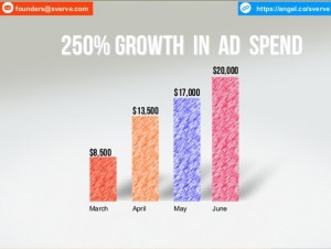 Monthly Ad Spend On Network