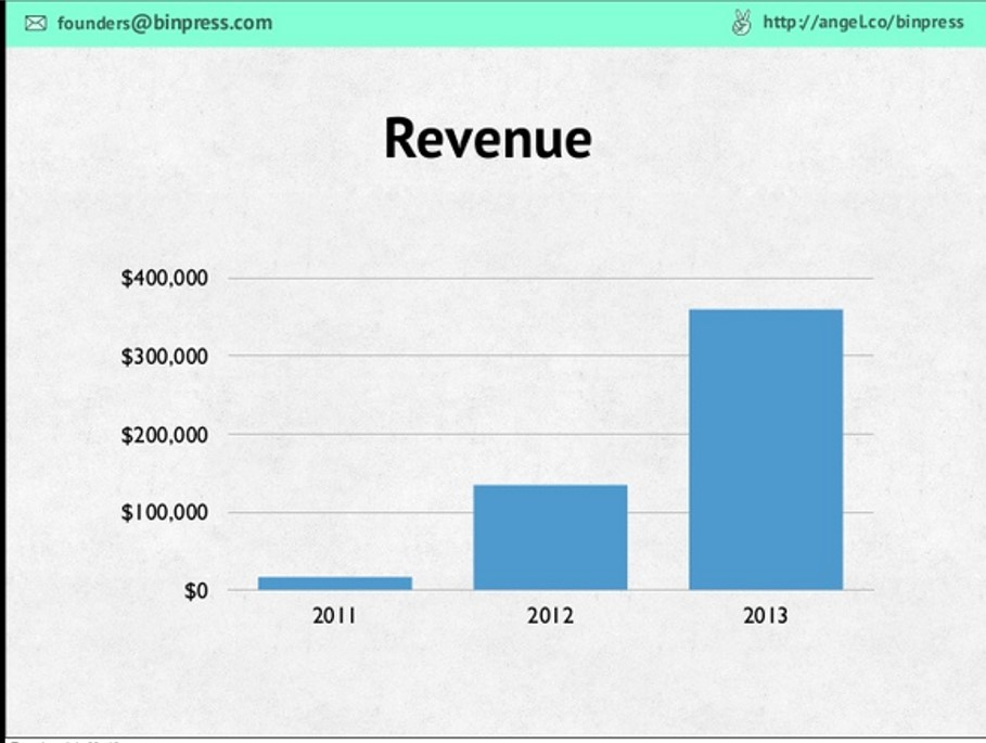 Image result for revenue slides pitch