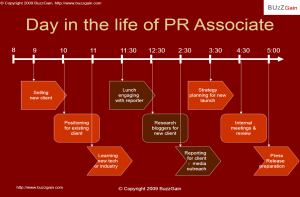 Day in the Life of a PR Associate