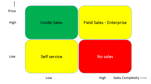 Linking Sales and Pricing for SaaS