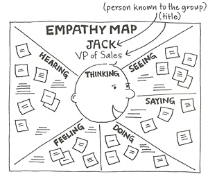 Persona Map VP Sales