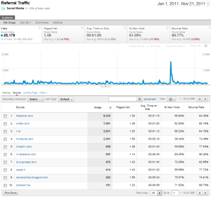 Referral Source Google Analytics