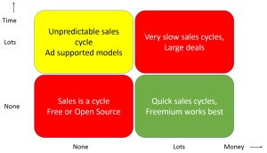Business models for targeting Startups as a customer