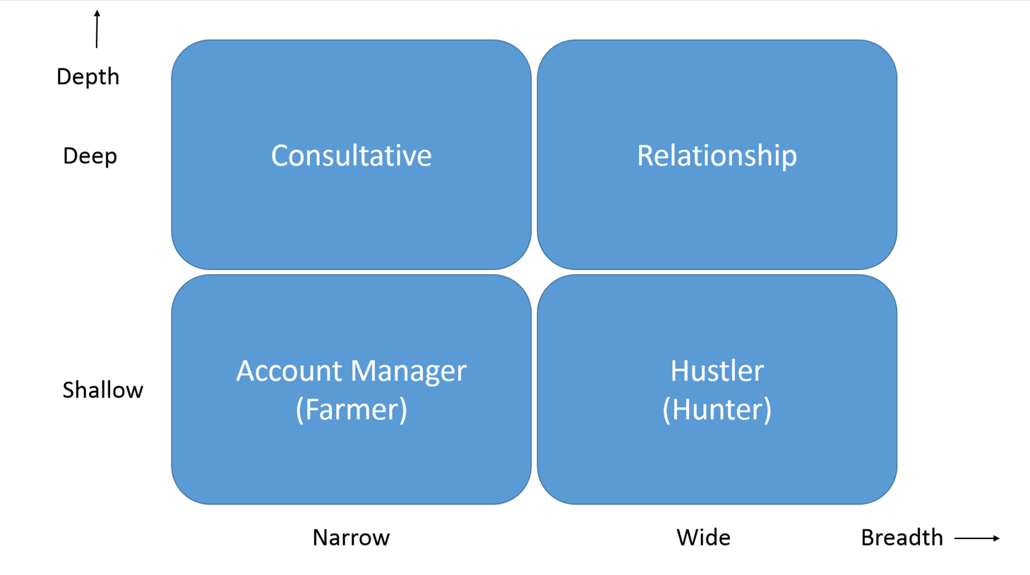 how to build relationship with customers in sales