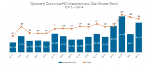 CB Insights Corporate Venture Capital Deals