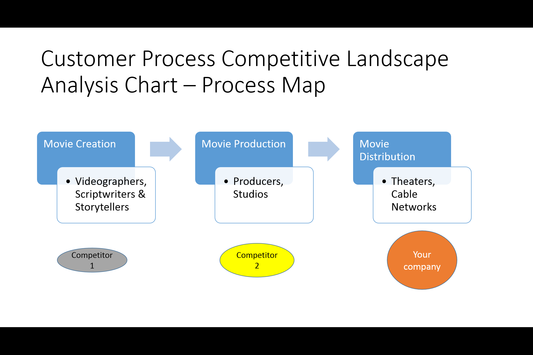 Customer Process Competitive Analysis Chart  Competitive Analysis Report Example