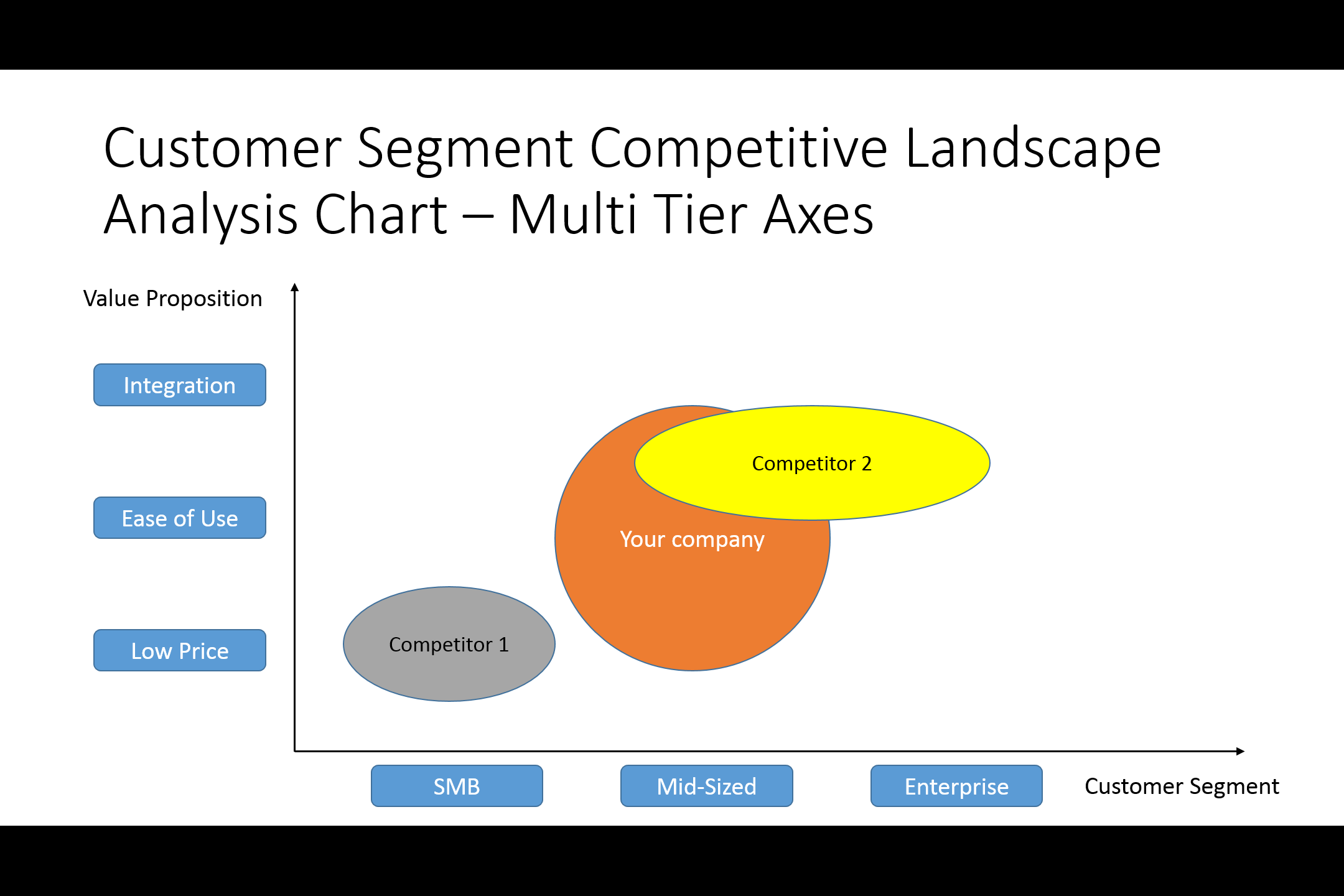 Customer Segment Multi Axes Competitive Analysis Chart  Microsoft Competitive Analysis