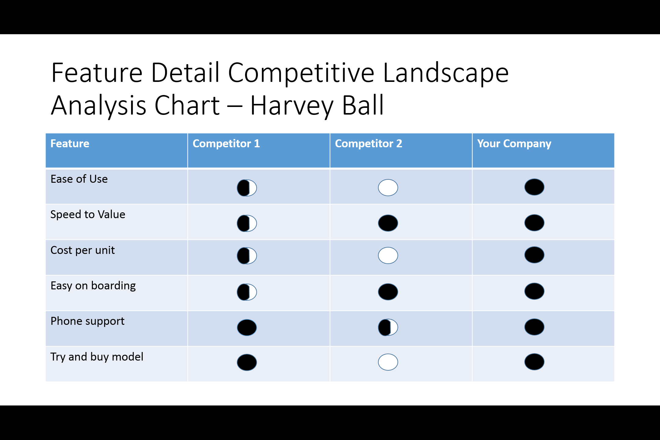 The ultimate list of competitive analysis landscape charts with 7 – Competitor Matrix Template