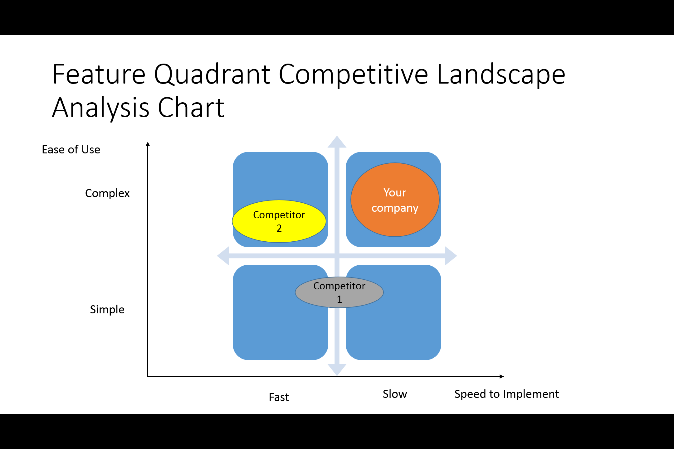 Feature Quadrant Competitive Analysis Chart  Competitive Analysis Report Example