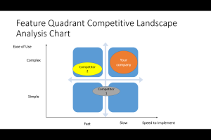 Feature Quadrant Competitive Analysis Chart