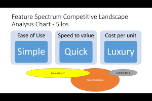 Feature Spectrum Silos Competitive Analysis Chart