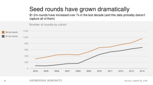 Growth in Seed Round Financing