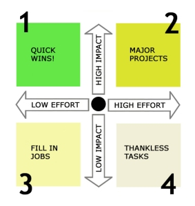 Impact versus Effort Matrix