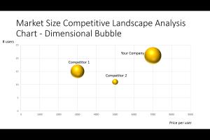 Market Size Competitive Analysis Dimensional Bubble