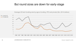 Size of Early Stage Rounds