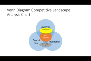 Venn Diagram Feature Competitive Analysis Chart