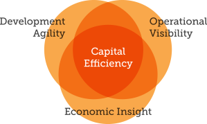 Being Capital Efficient