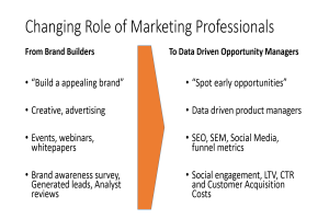 Changing Role of the SaaS Marketing Professional