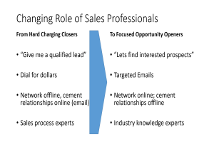 Changing Role of the SaaS Sales Professional