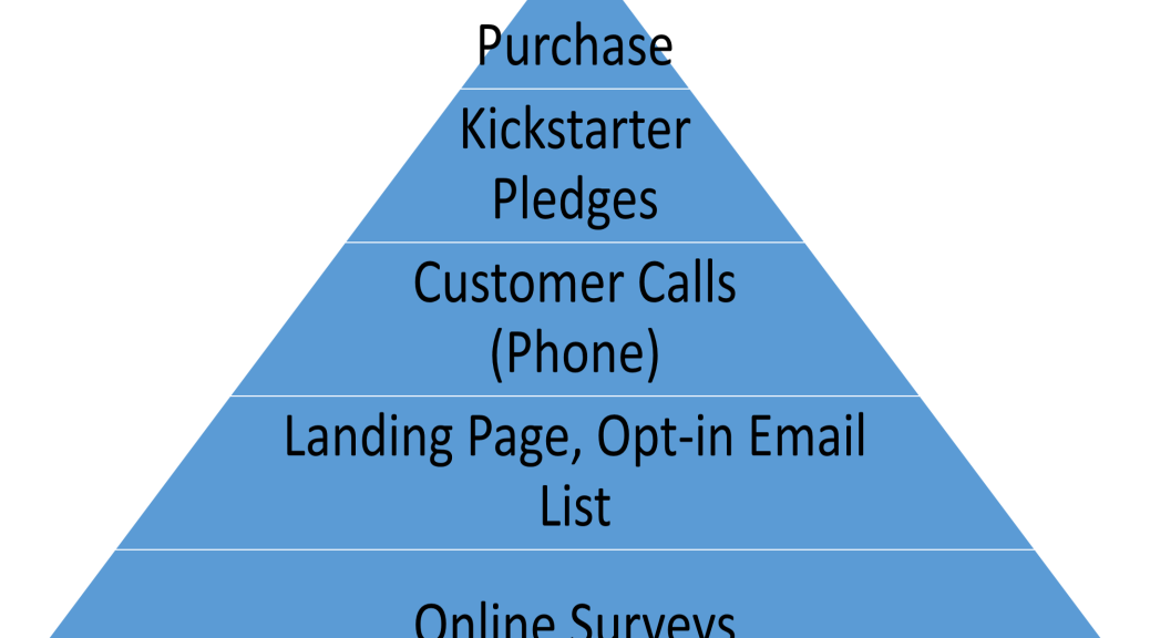 Customer Development Hierarchy of Needs (Maslows theory applied to Customer Development)
