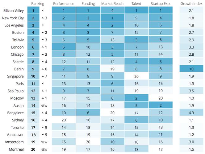 Startup Ecosystem Ranking 2015