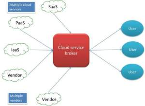 Cloud Broker Service