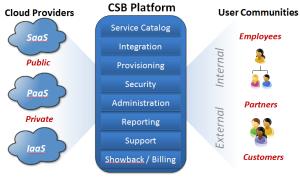 Cloud Services Brokerage