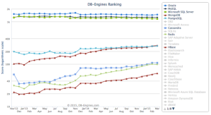 Database ranking over time