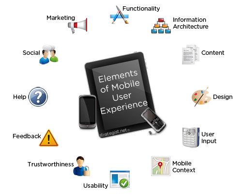 Elements of UX design