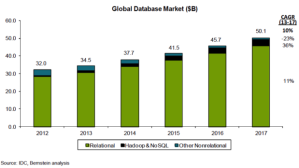 Global Database Market 2015
