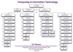 IT Org Chart