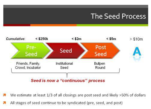 Does raising institutional money at the seed stage help or hurt? | Best Engaging Communities