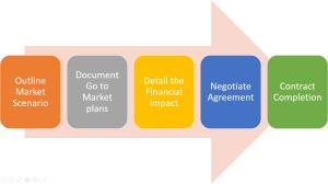 Startup Partnership Business Development Process
