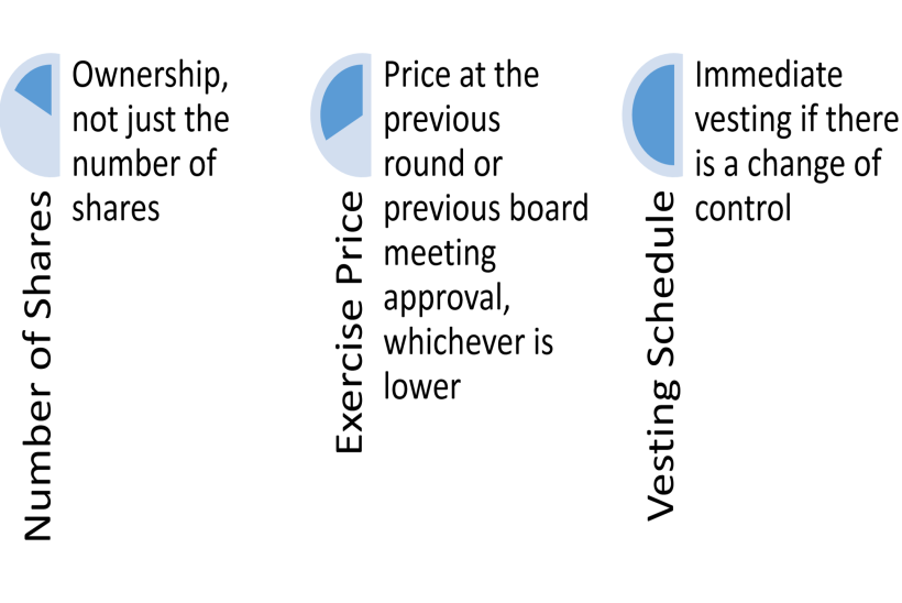 Stock Option Negotiations