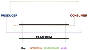Uber as a Platform