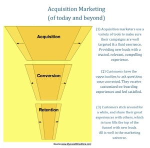 Marketing funnel - mindshare, marketshare and wallet share