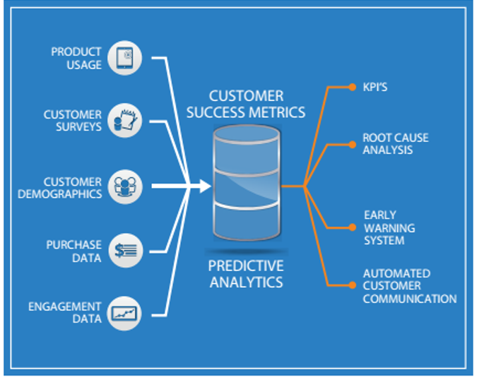 Metrics Driven for SaaS With Data