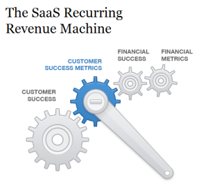 SaaS metrics drive for success