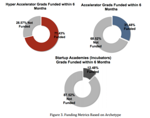 Success of startup after accelerator Funding