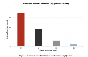 Number of Investors at demo day