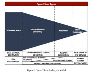 Segmenting accelerators by type