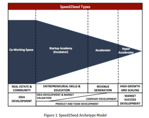 Segmenting accelerators by type
