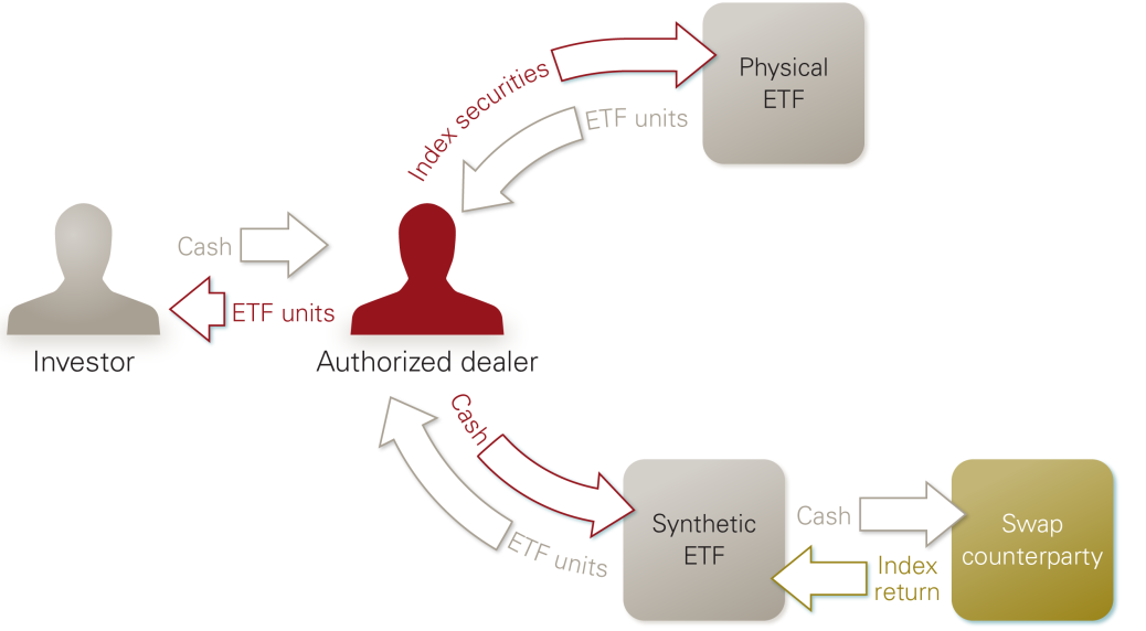 ETF Structures