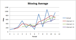 Moving Average